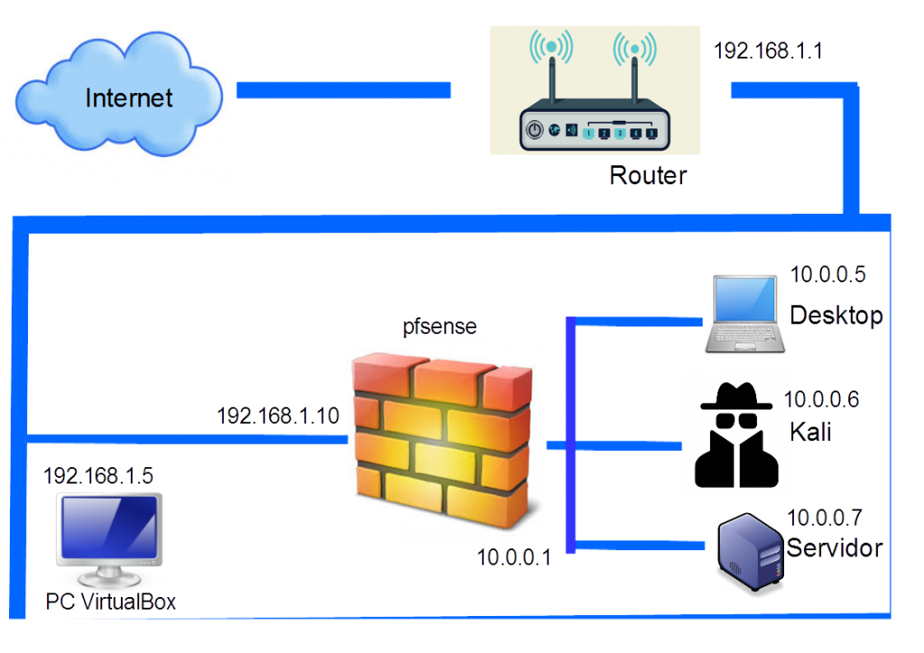 drawing pfsense firewall lab
