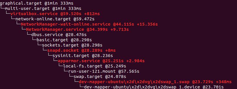 Ubuntu linux arranca lento